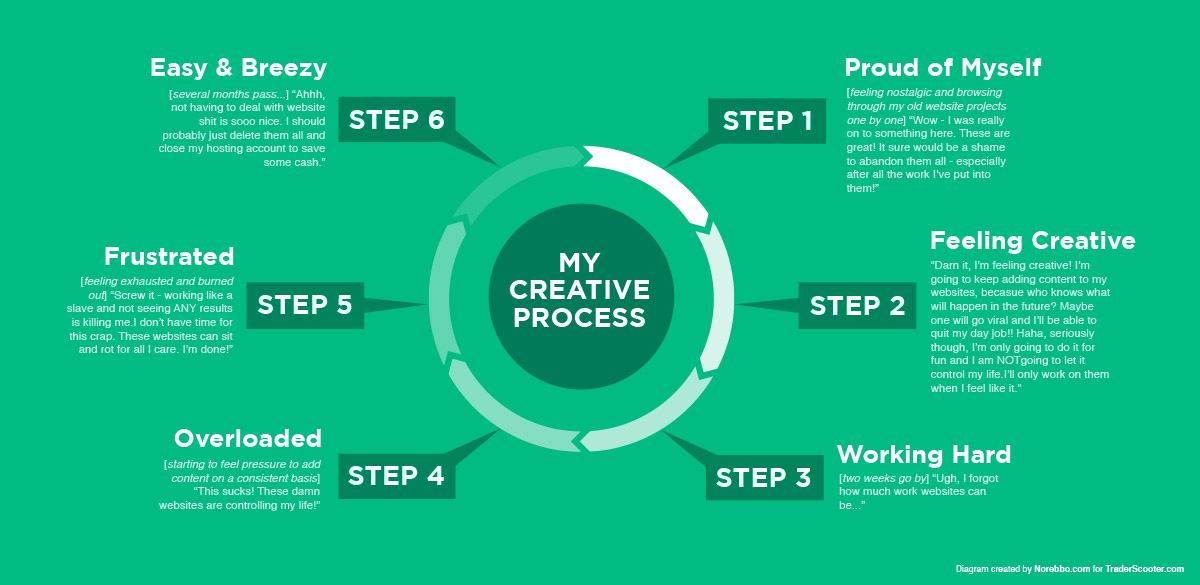 What are the typical steps of the creative writing process