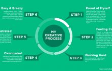 cyclical 6-step creative process