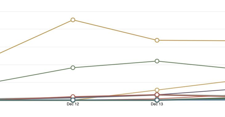 individual year over year website traffic