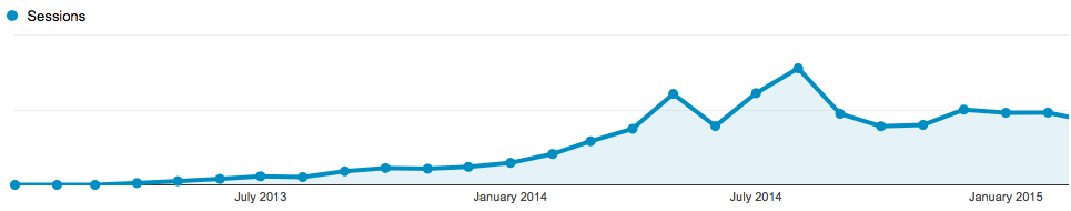 traffic chart for my niche site