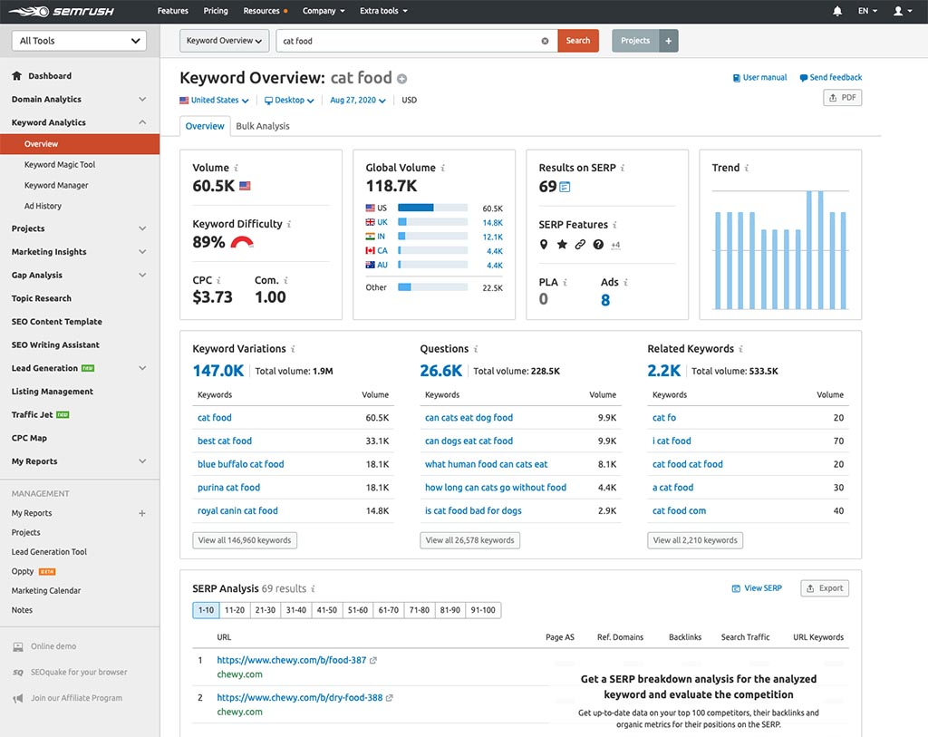 SEMrush keyword search results page