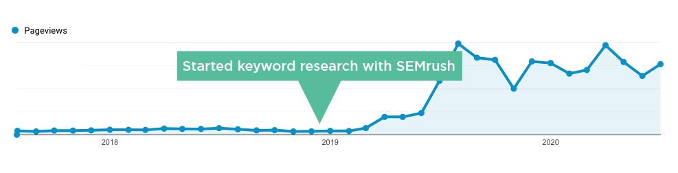 semrush performance results chart