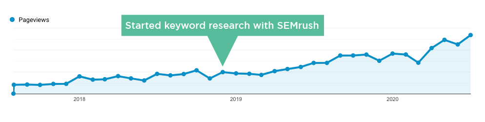SEMrush blog growth chart