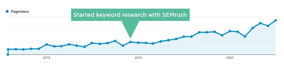 SEMrush blog growth chart